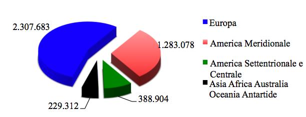Iscritti suddivisi per ripartizione estera (31/12/2011)
