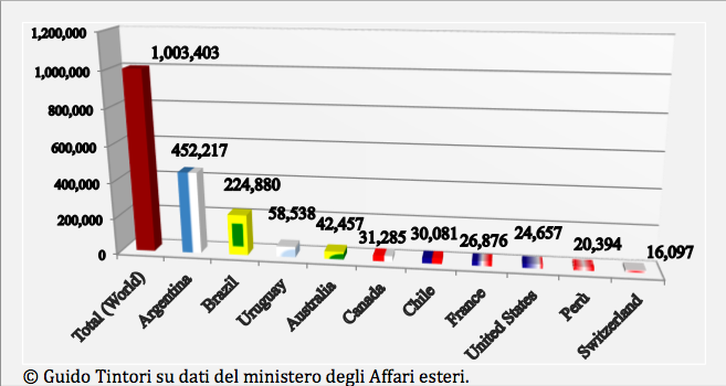 Acquisizioni estere di cittadinanza italiana per discendenza (1998-2010). Prime 10 nazioni