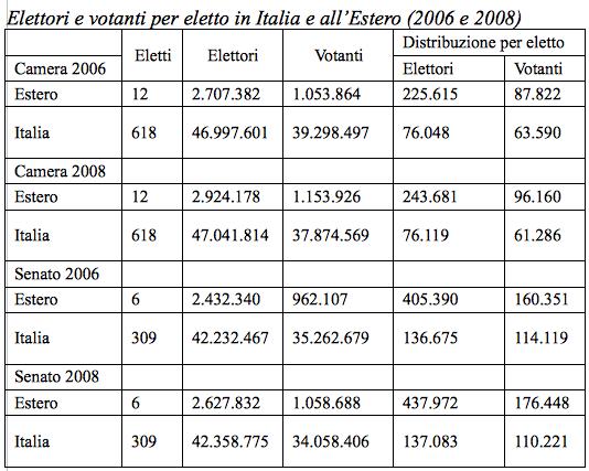 Fonte: G. Tintori, Il voto degli altri (2012) p. 200. Elaborazione su dati ministero dell'Interno, Archivio storico delle elezioni.